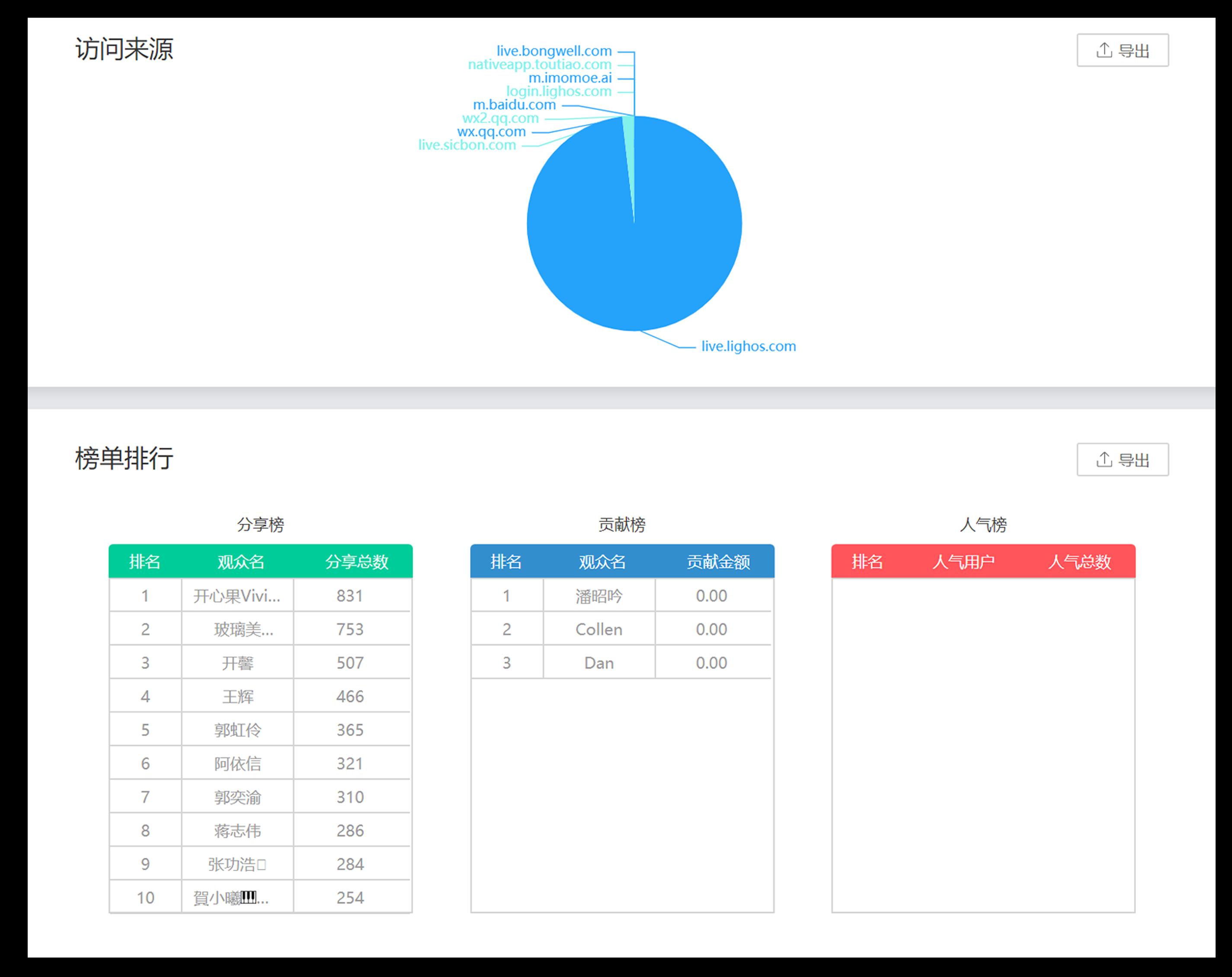企业直播数据分析